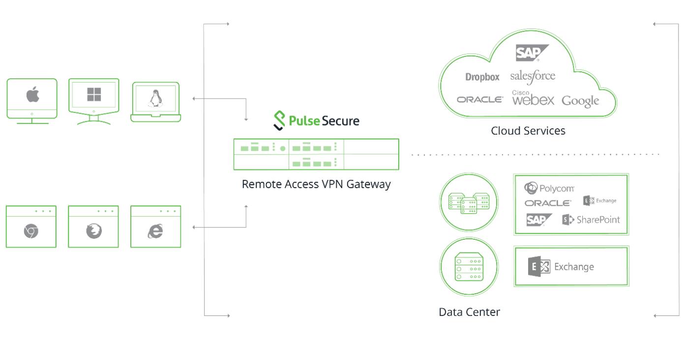 Primer rešitve Pulse Secure v virtualno okolje