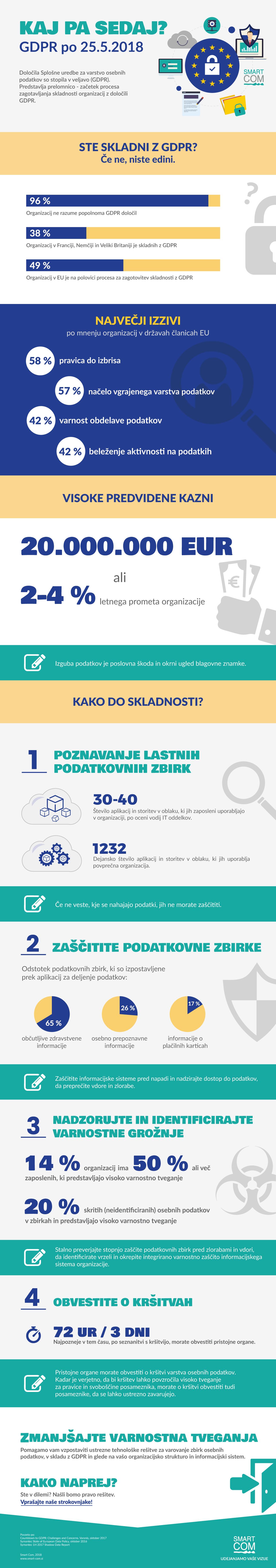 infografika-GDPR_web
