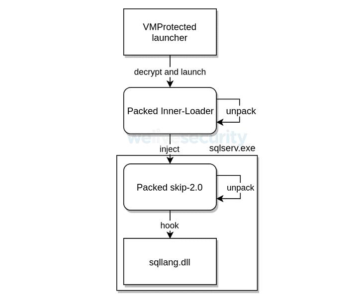 microsoftSQL ranljivost