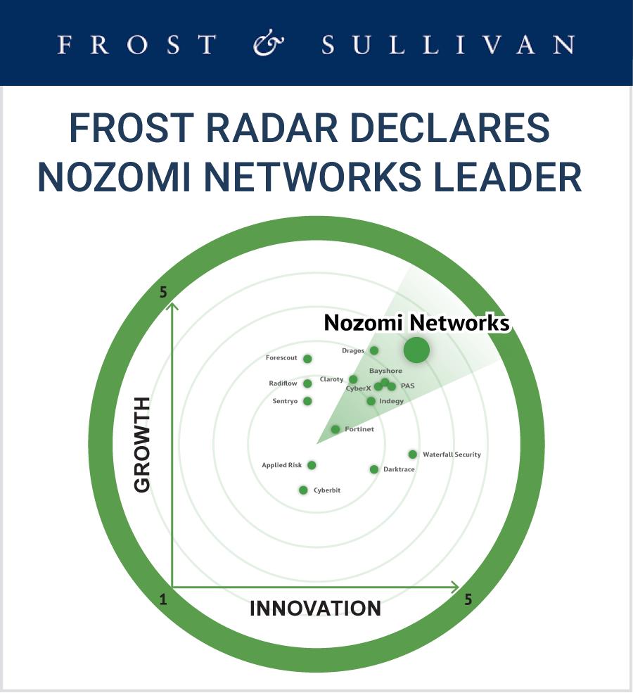 nozomi-networks-vodilni-v-kibernetski-varnosti