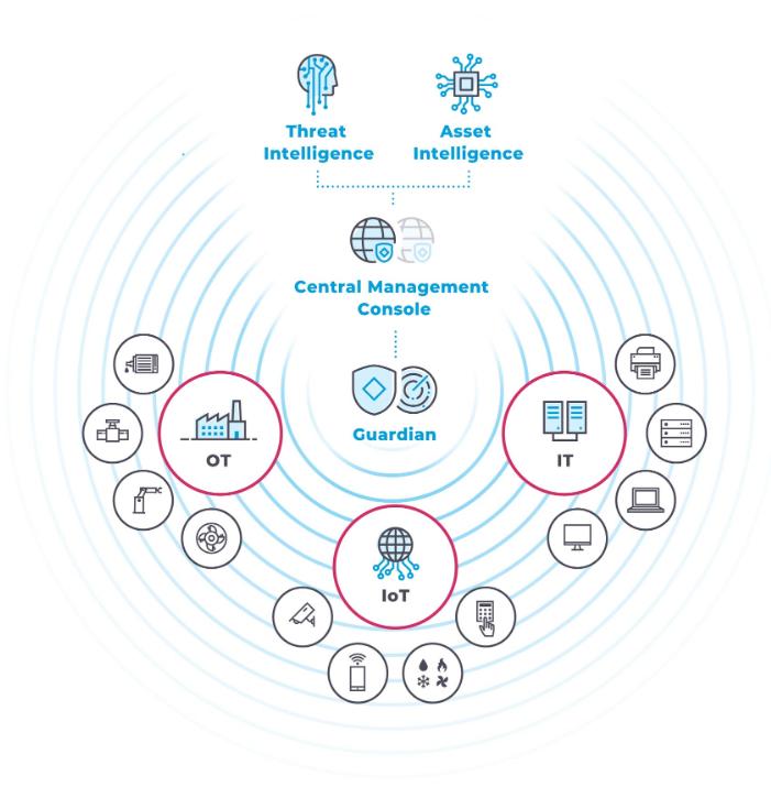 varnost OT in IoT sistemov