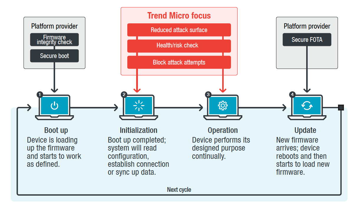 IoT-protection_with_Trend_Micro