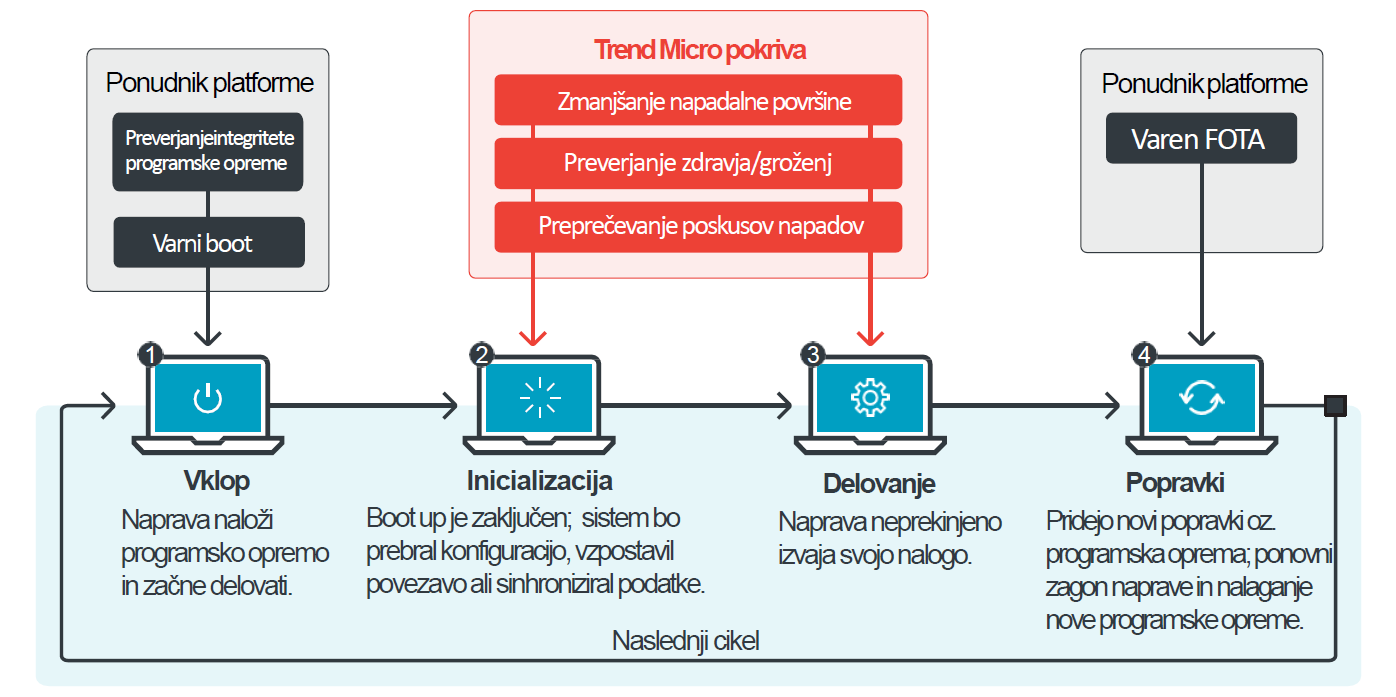 celovita-zascita-IoT_shema_Trend_Micro